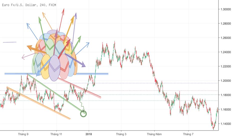 EURUSD: EURUSD- Tình hình biến động của đồng EURO