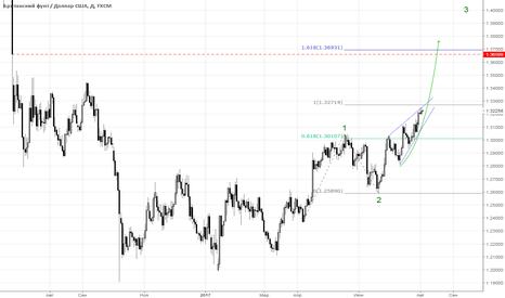 GBPUSD: Фунт повторит ралли вслед за евро?