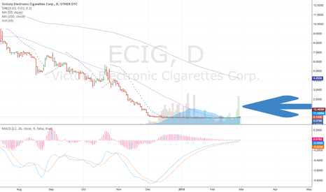 ECIG: $ECIG Bluesky Breakout in Progress