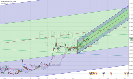 EURUSD: Another pitchfork
