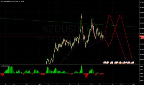 NZDUSD: nzd rate movement