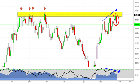 CHFJPY: Nice Structure on CHFJPY!