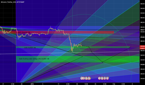 BTCUSD: Detailed Bitcoin prediction