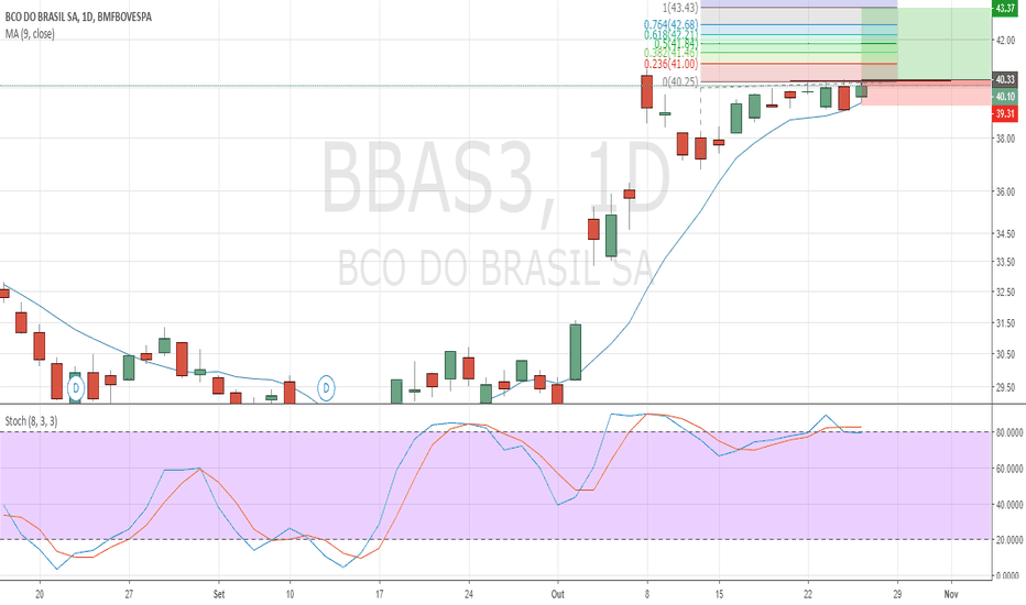 BBAS3: BBAs3 cup and handle