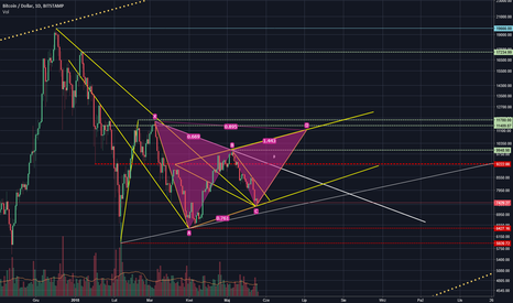 BTCUSD: BTC going to above 10K
