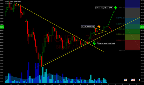 BTCUSD: Retesting a key level.