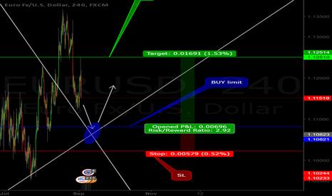 EURUSD: EUR/USD SETUP BUY