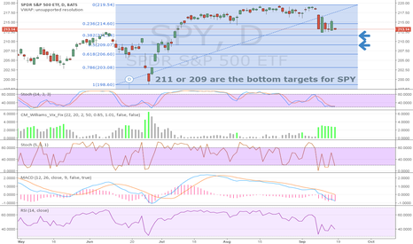 SPY: 211 or 209 are the bottom targets
