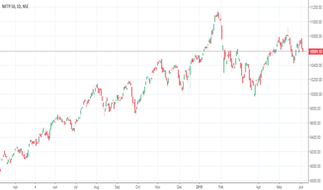 NIFTY: SHOULD STAY LONG IN NIFTY