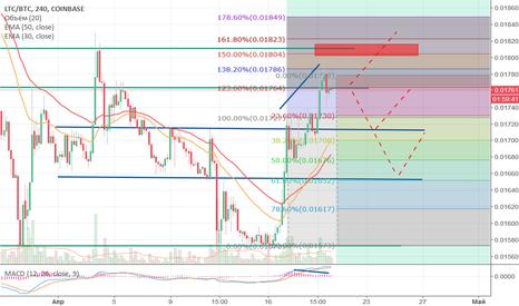 LTCBTC: Прогноз для LTC/USD