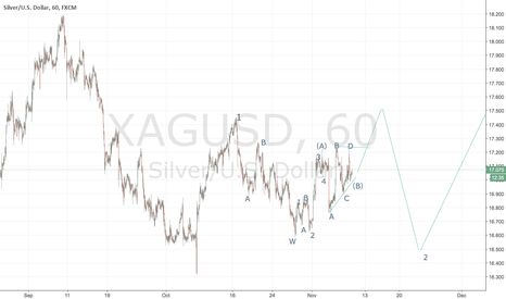 "XAGUSD: XAG ""1h ""wave count"