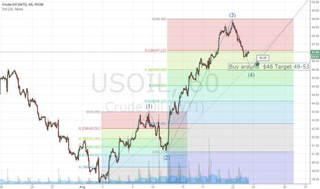 USOIL: CRUDE OIL GO LONG