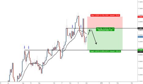 EURZAR: EURZAR - Bullish Trend weakening, looking to short