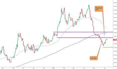 GBPUSD: Pullback on The GBPUSD