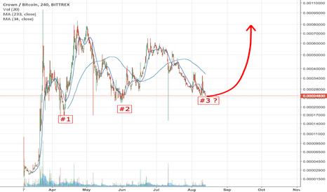 CRWBTC: $CRW forming a possible Triple Bottom?