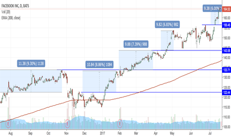 FB: FB around the area where we might see consolidation