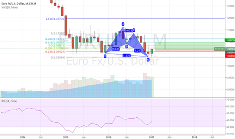 EURUSD: Monthly gartley on EU