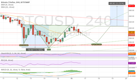 BTCUSD: Yet another H&S