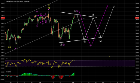 SPX500: The correction may contiune