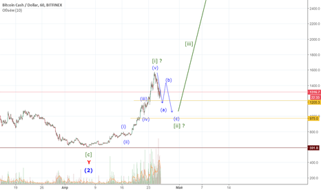 BCHUSD: Bitcoin Cash. Начало краткосрочной коррекции.