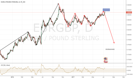 EURGBP: EUR/GBP Top Is Finally Here