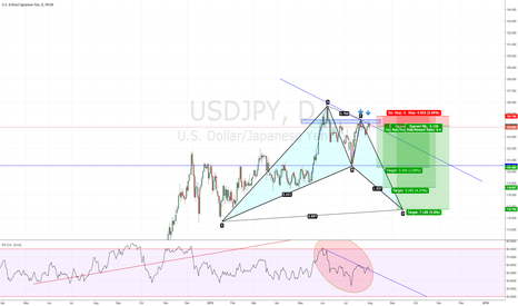USDJPY: Potential  Gartley Pattern