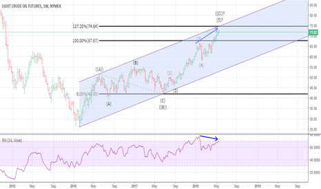 CL1!: WTI: at a critical level