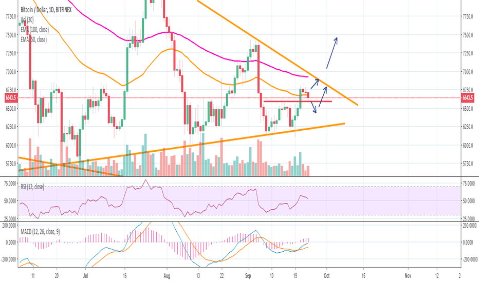BTCUSD: BTC Looking for $7,000 and higher