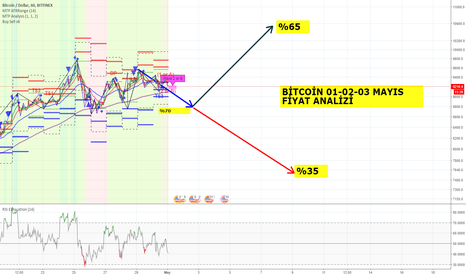 BTCUSD: Bitcoin 01-02-03 Mayıs Fiyat Analizi