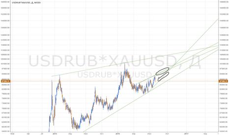 USDRUB*XAUUSD: Золото в рублях, когда сливать слитки и монеты