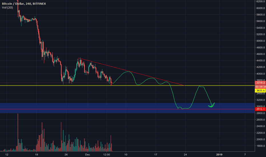 BTCUSD: Where is BTC headed over the couple of days (SHORT TERM TRADE)