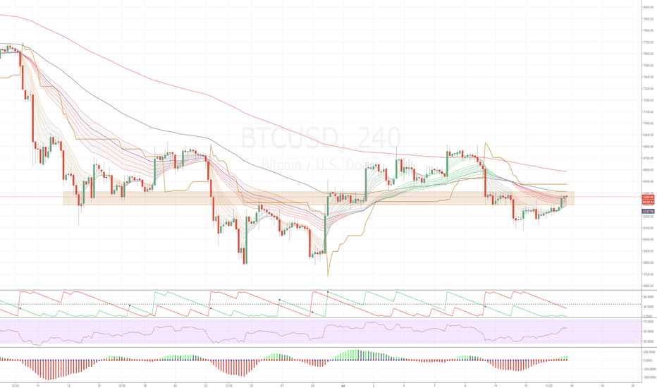BTCUSD: Bitcoin - potential upside on 4H