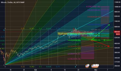 BTCUSD:  BTC - Resistênica a Velocidade de Fibonacci Ascendente