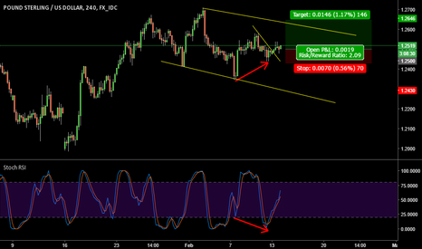 GBPUSD: EURGBP Long on 4 hr - Bearish Divergence in play