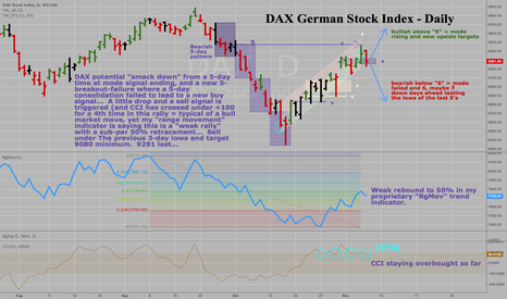 "DAX: DAX German Stock Index -Daily -""If the log rolls over"". SELL"