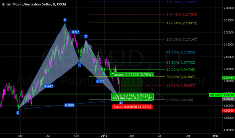 GBPAUD: GBPAUD DAILY (BULLISH BAT PATTERN)LONG