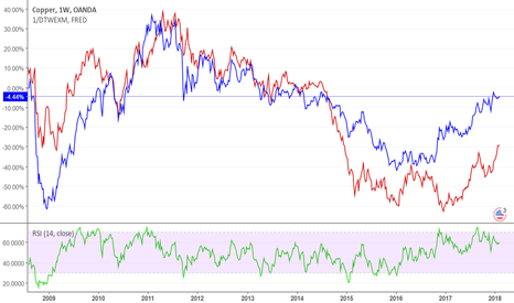 XCUUSD: Correlation between USD and Copper
