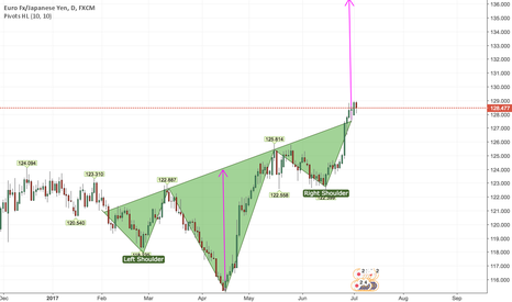 EURJPY: Long EURJPY Inverted H&S Formation Based on Daily +Weekly Charts