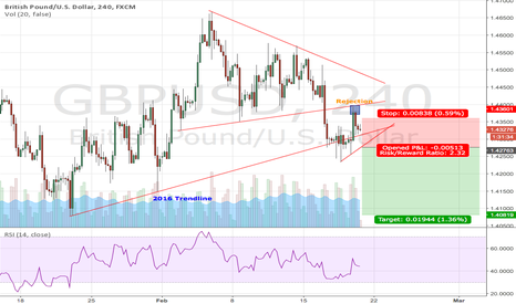 GBPUSD: GBPUSD waiting to test the 2016's low