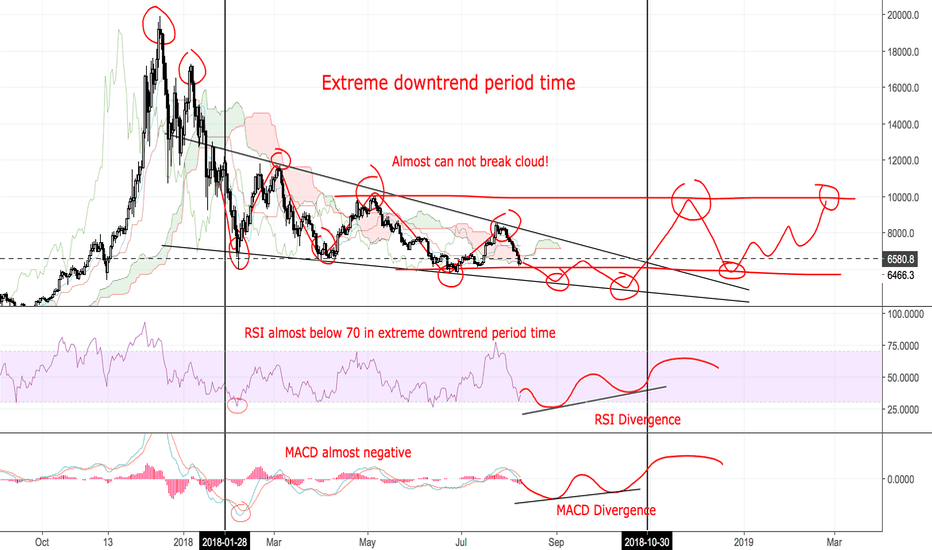 BTCUSD: BITCOIN - LEGENDARY ANALYSIS - COMPARING WITH GOLD
