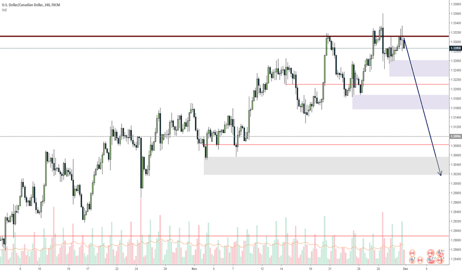 USDCAD: USDCAD expecting a short as Oil goes up