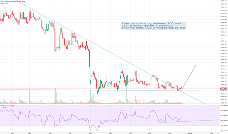 DEEPIND: Buy with a stoploss of 190
