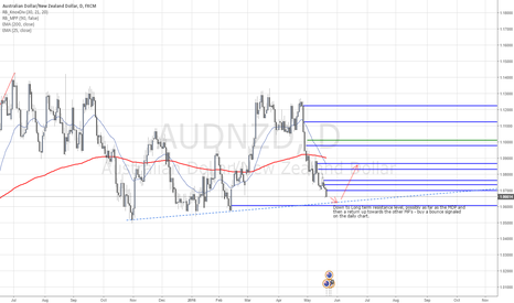 AUDNZD: AUDNZD Short term short & Long term long