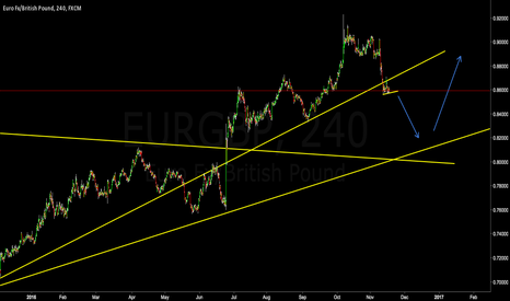 EURGBP: EURGBP **SHORT** Flag forming after a support break