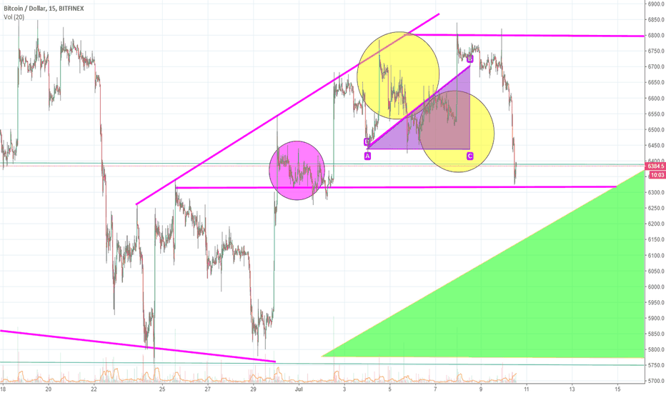 BTCUSD: It Took An Extra Day But Here We Are