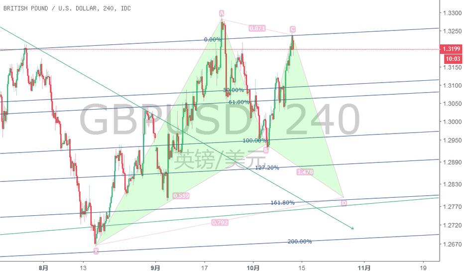 GBPUSD: 趋势周期确立,英镑空头