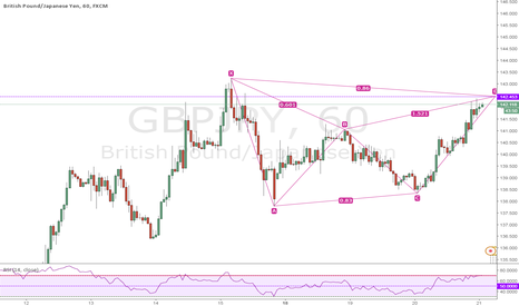 GBPJPY: Bearish bat GBPJPY-H1