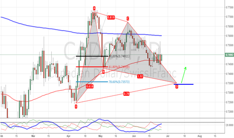 CADCHF: Gartley pattern might complete soon. CADCHF Daily