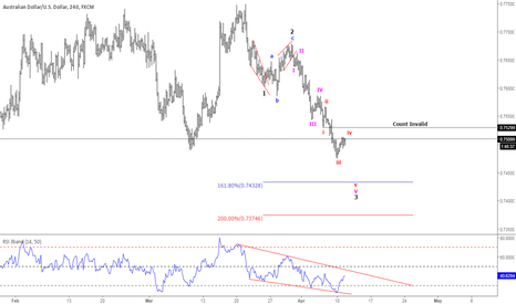AUDUSD: .7430 target for #AUDUSD to finish wave 3