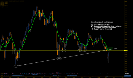 JJC: Copper is at the confluence of 4 points of resistance